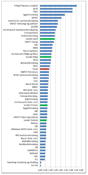 Publication points per researcher in 2016.
