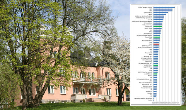 The Fridtjof Nansen Institute tops publication score in 2016.